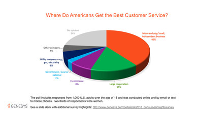 Despite the shift to an era of e-commerce, 40% of Americans surveyed still believe small, independent businesses offer the best customer service.
