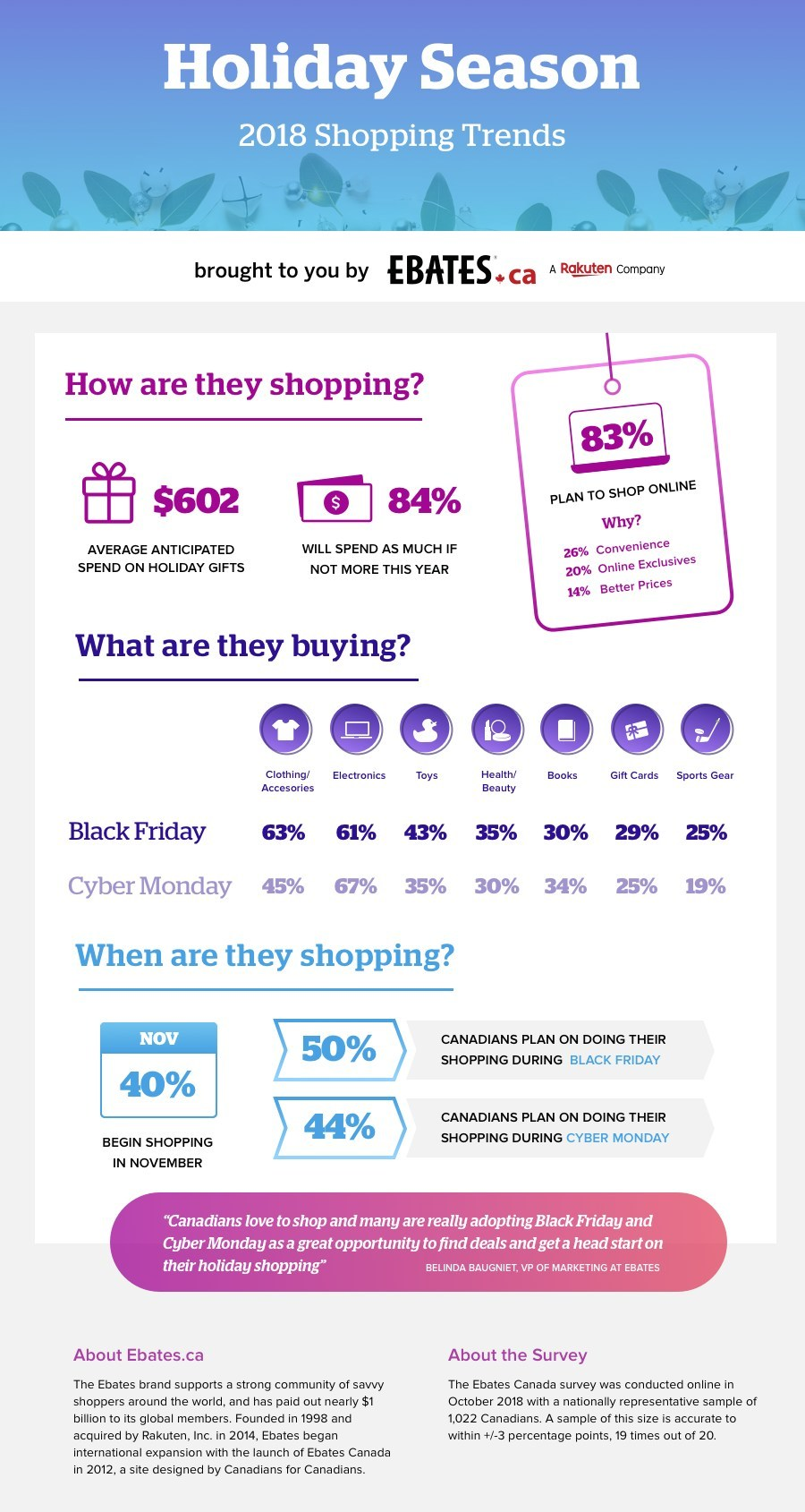 Holiday Season 2018 Shopping Trends Infographic (CNW Group/Ebates Canada)
