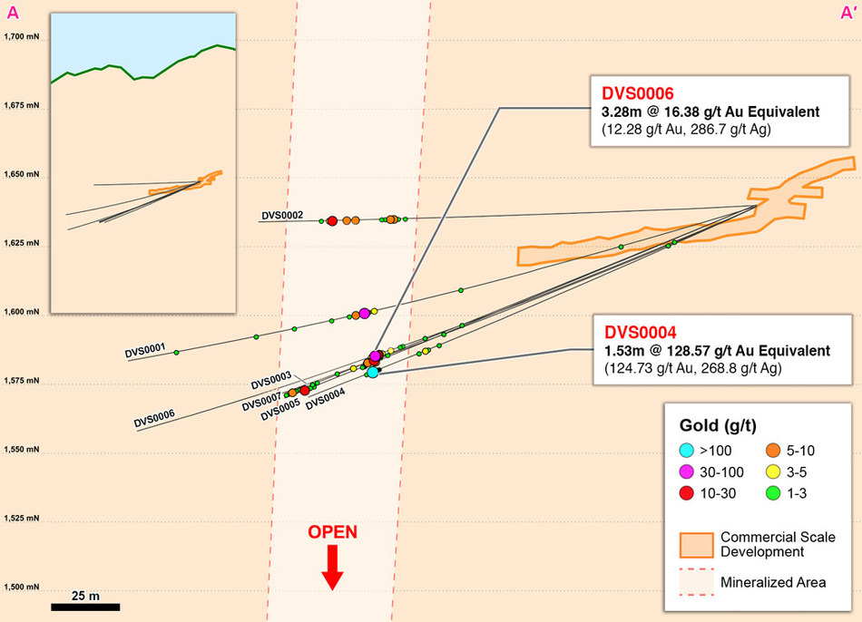 Figure 2 – Cross Section A-A' of Definition Drilling in Western Veta Sur (CNW Group/Continental Gold Inc.)