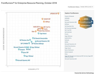 ePROMIS Maintains the Top Position in FrontRunners'' ERP Software Report by Software Advice, a Gartner Company