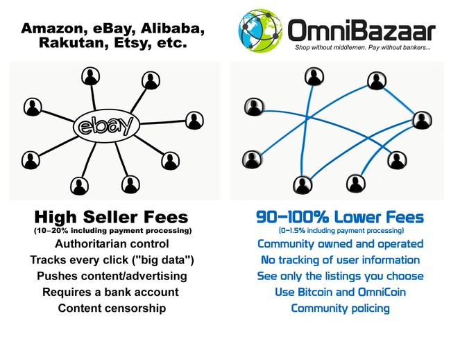 OmniBazaar - Shop without middlemen. Pay without bankers.