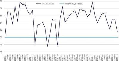 Chart 1 - Calastone Fun Flows Index (FFI All Assets).