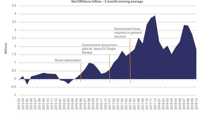 Chart 4 - Value of UK money flowing to offshore-domiciled funds.