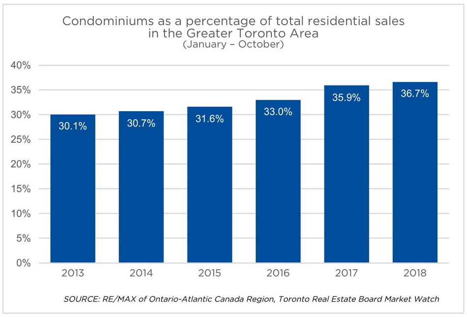 Affordability propels condominium market share (and price) to peak levels in the GTA in 2018 (CNW Group/RE/MAX INTEGRA)