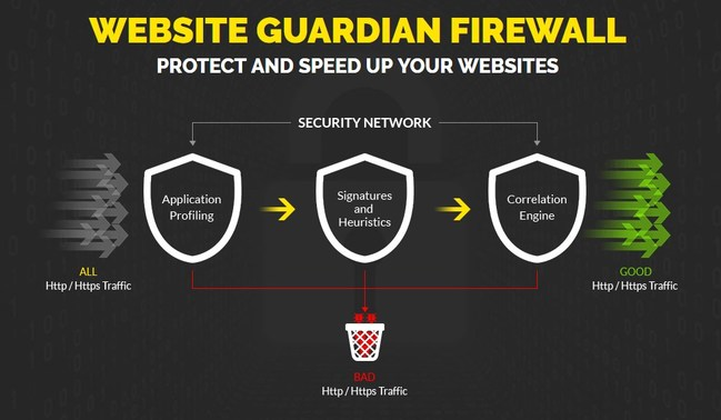RivalGuardian Launches Simple and Powerful Cloud-Based Firewall Service Designed to Protect Nearly Any Website