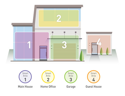 2GIG Smart Areas
