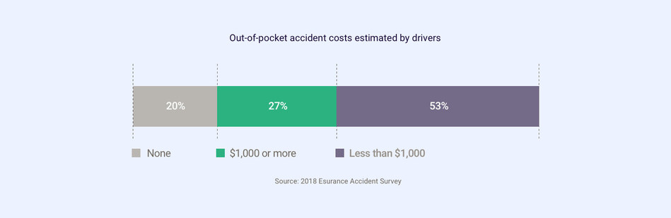 Out-of-pocket accident costs estimated by drivers