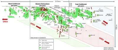 Exhibit C. A long section through the Goldboro Deposit showing the area highlighted in Exhibit B relative to the whole Goldboro Deposit Long Section. (CNW Group/Anaconda Mining Inc.)