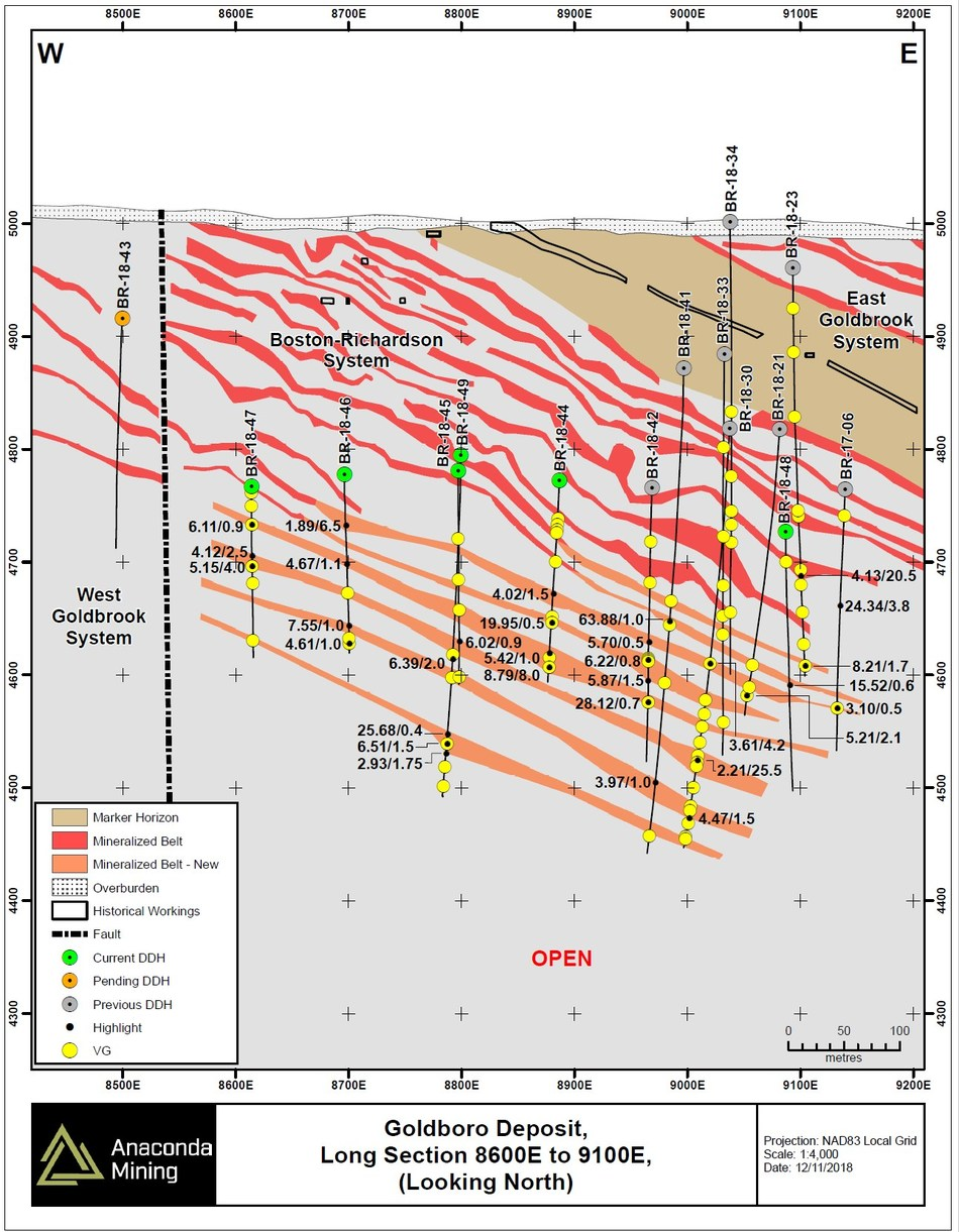 Exhibit B. A partial long section through the Boston Richardson Gold System of the Goldboro Deposit (see corresponding section lines in map shown in Exhibit A) showing the pierce points and highlighted assays for intersections of mineralization discovered (orange) below the current resource model (red). (CNW Group/Anaconda Mining Inc.)