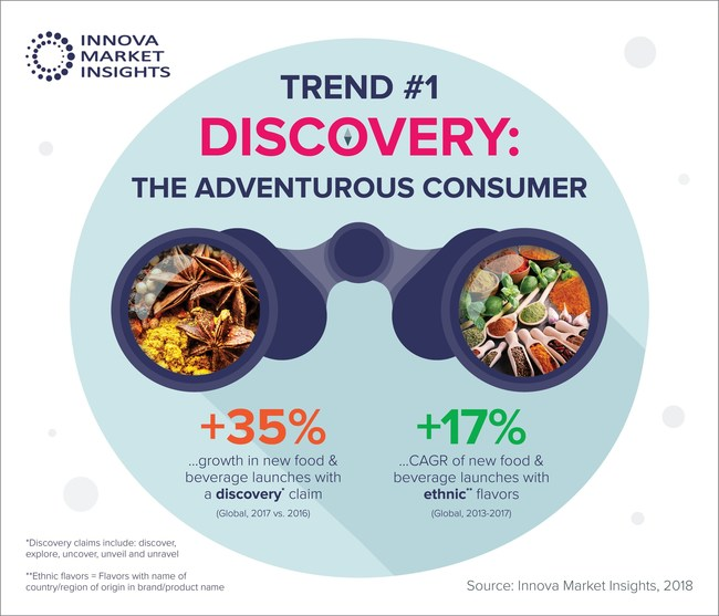 Innova Market Insights Infographic