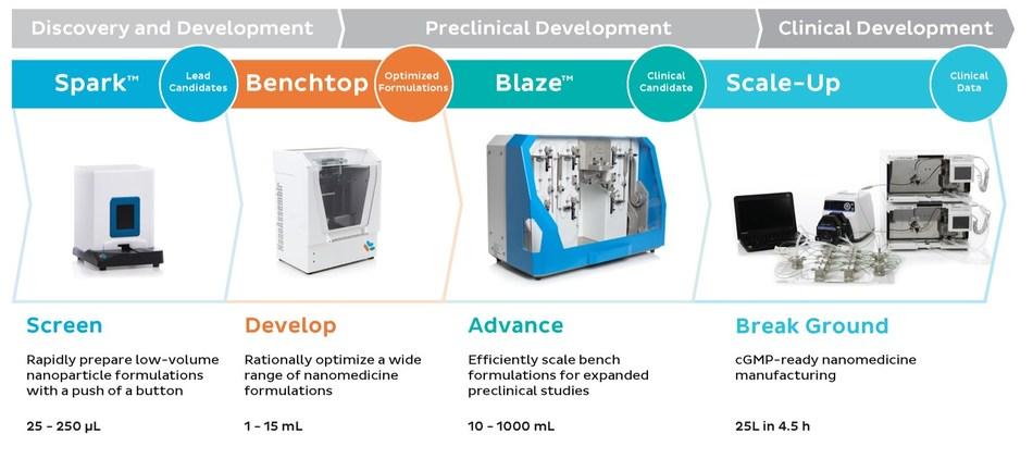 Accelerating Nanomedicine Development--The NanoAssmblr™ Platform a Solution at Every Stage (CNW Group/Precision Nanosystems)