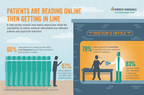 Merck Manuals Survey: Family Physicians Say Availability of Online Medical Information Has Increased Patient/Physician Interactions