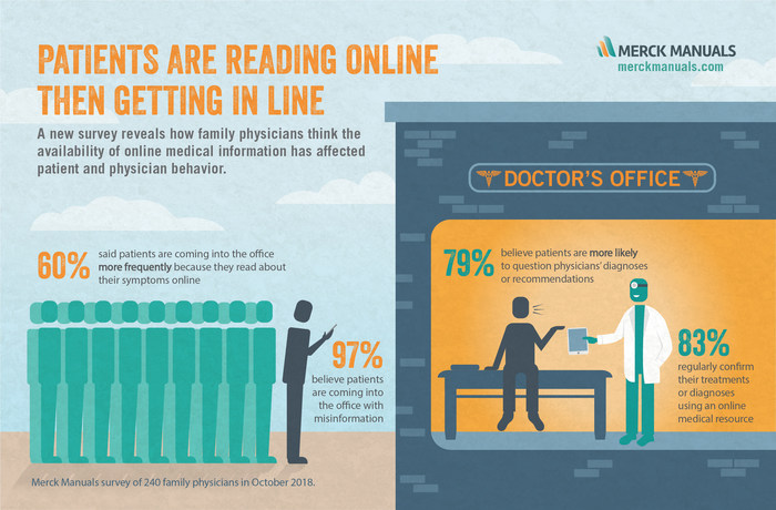 The Merck Manuals surveyed 240 family physicians to find out how the availability of online medical information has affected the frequency and nature of interactions between physicians and their patients.