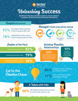 New Survey Reveals Executive Success May Be Influenced By A Surprising Source: The Family Pet