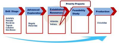 Figure 2 - Exploration Pipeline. (CNW Group/Golden Arrow Resources Corporation)