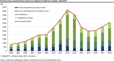 Évolution des investissements miniers par catégorie de dépenses, Québec, 2004-2018 (Groupe CNW/Institut de la statistique du Québec)