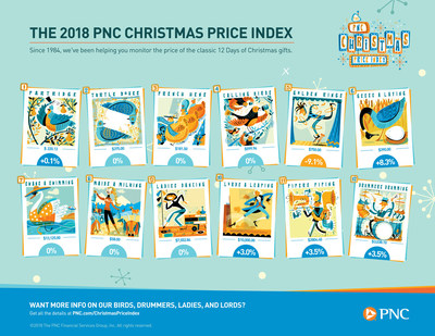 A Gaggle Of Gifts Causes '12 Days Of Christmas' Prices To Rise, According To PNC | PNC