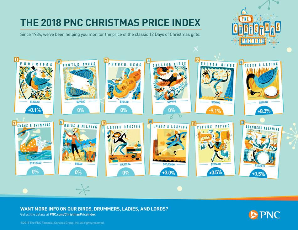 2018 PNC Christmas Price Index