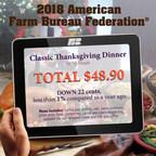 Farm Bureau Survey: Thanksgiving Dinner Cost Down for Third Straight Year