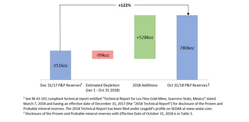 Figure 1: Los Filos Open Pit P&P Reserve Growth During 2018 (Excludes Bermejal Underground, Bermejal Open Pit, Los Filos Underground) (CNW Group/Leagold Mining Corporation)