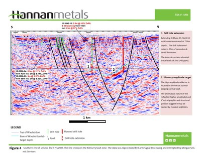 Figure 4 Southern end of seismic line 17HAN02. The line crosscuts the Kilmurry fault zone. The data was reprocessed by Earth Signal Processing and interepted by Morgan Seismic Services (CNW Group/Hannan Metals Ltd.)