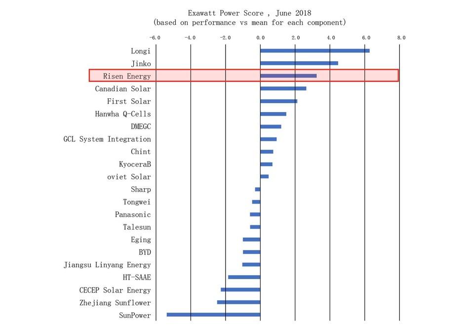 Exawatt Power Score