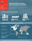 Bechtel and Cheniere Deliver LNG Ahead of Schedule on US Gulf Coast