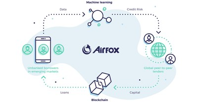 Using AirToken, Airfox expects to enable a virtually cost-free, near-instant bridge between currencies that enables populations traditionally shut out of financial markets gain access to capital.