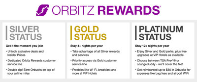 Compared with other popular OTA rewards programs, Orbitz Rewards is the easiest to attain top-tier status. Stay just 12 room nights to reach Platinum, versus 15 nights or 30 nights to achieve similar status at other booking sites.