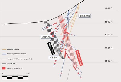 Figure 4. Cross section of drill holes reported. Width of the cross section is 33.3 metres (100 feet). Outlines of mineralized zones are interpreted from the 3D geological model considering drill intersections outside of the cross section. (CNW Group/First Cobalt Corp.)