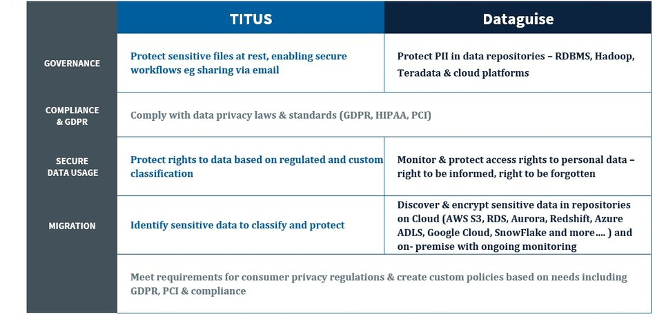 Together, TITUS and Dataguise enable organizations to develop a complete data strategy to secure sensitive data at rest and in motion, ensuring their most confidential, mission-critical information is protected at all times. (CNW Group/Titus International Inc.)
