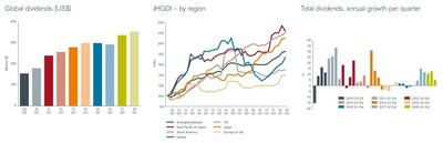 From left to right: Global dividends (US$), JHGDI by region and Total dividends, annual growth per quarter.