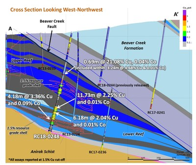 Figure 2 – Cross Section of Bornite Drilling Showing RC18-248 Results (CNW Group/Trilogy Metals Inc.)