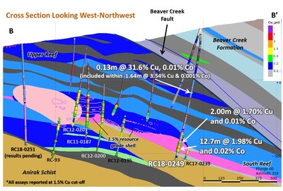 Figure 3 – Cross Section of Bornite Drilling Showing RC18-249 Results (CNW Group/Trilogy Metals Inc.)