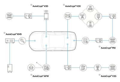 AutoCrypt is the world's first total security solution for connected cars and intelligent transport systems, and now features V2G security to provide safe communication throughout the electric vehicle charging service infrastructure.