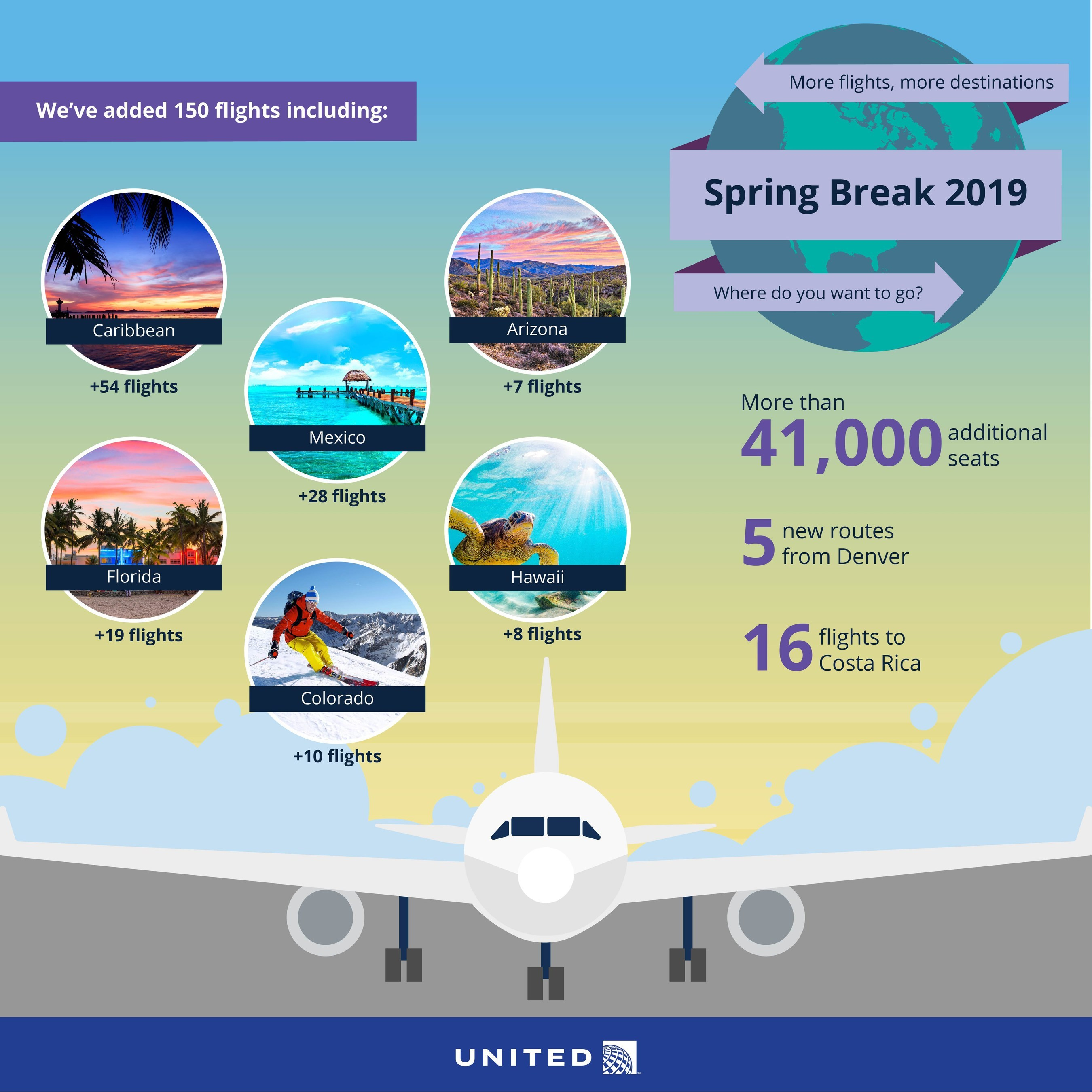 United Airlines Offering More Flights and More Seats to Popular Spring Break Destinations