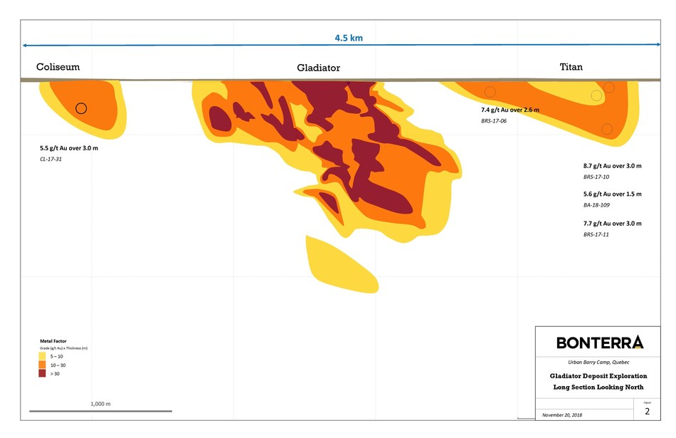 Gladiator Deposit Exploration - Long Section Looking North (CNW Group/Bonterra Resources Inc.)