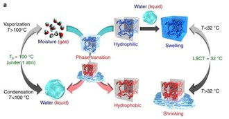 Illustration of the main concepts described in this paper. (PRNewsfoto/Kansai University)