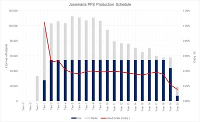 Josemaria Production Schedule Figure 1 (CNW Group/NGEx Resources Inc.)