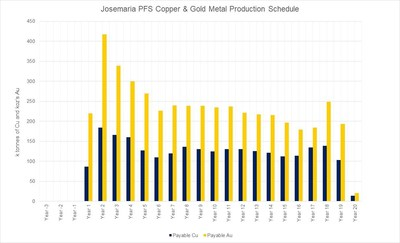 Josemaria Metal Production Schedule Figure 2 (CNW Group/NGEx Resources Inc.)