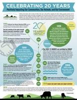 California Dairy Quality Assurance Program Celebrates 20 Years