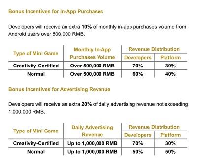 Revenue distribution plan for Creativity-Certified Mini Games