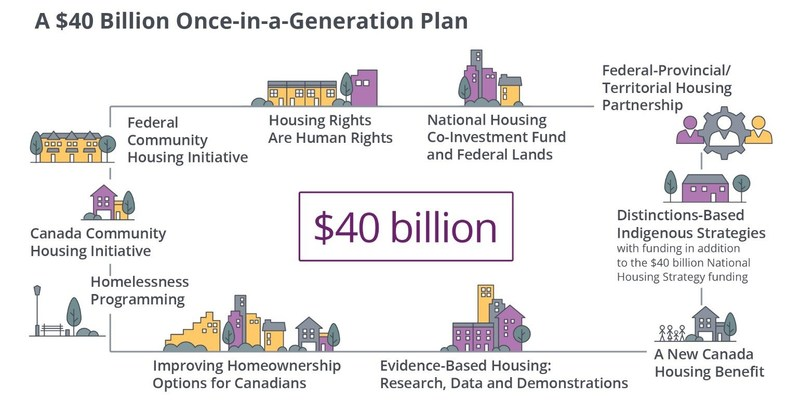 A $40 Billion Once-in-a-Generation Plan (CNW Group/Canada Mortgage and Housing Corporation)