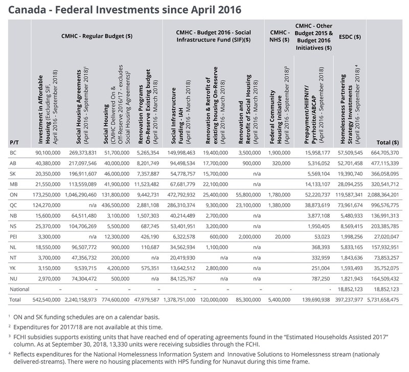 Annex 1 - Canada - Federal Investments since April 2016 (CNW Group/Canada Mortgage and Housing Corporation)