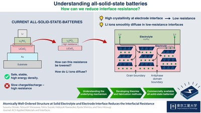 Reducing interface resistance in all-solid-state batteries.