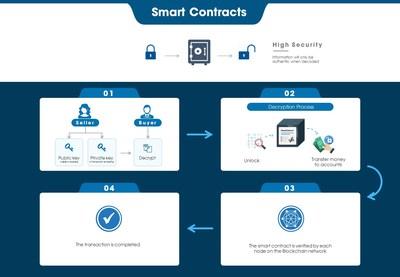 CSE Smart Contract 2.0
