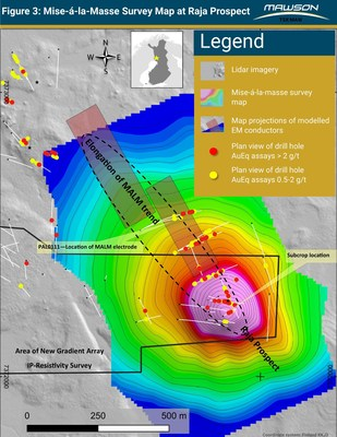 "Figure 3: Plan view of mise-á-la-masse (""MALM"") surveys at the Raja prospect have defined subcropping mineralization and support the north-west extensions seen in the TEM surveying. This survey demonstrates mineralization is a coherent body along the drilled 450 metre strike length. (CNW Group/Mawson Resources Ltd.)"