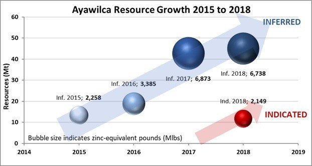 Figure 2 – Ayawilca Zinc Zone Mineral Resource Growth over Time (CNW Group/Tinka Resources Limited)