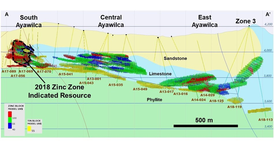 Figure 4 – Longitudinal section of Ayawilca (A-A') showing Zinc and Tin blocks by NSR value, looking northwest.  - Note:  The thickness of A-A' section is 180 metres (CNW Group/Tinka Resources Limited)