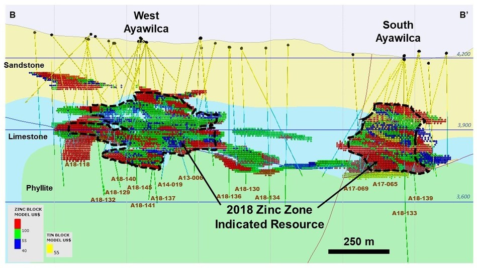 Figure 5 – Cross section of West and South Ayawilca (B-B') showing Zinc and Tin blocks by NSR value, looking east - Note:  The thickness of B-B' section is 150 metres (CNW Group/Tinka Resources Limited)